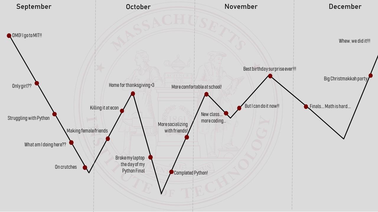 Grad school recap timeline