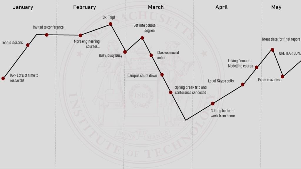 grad school semester timeline